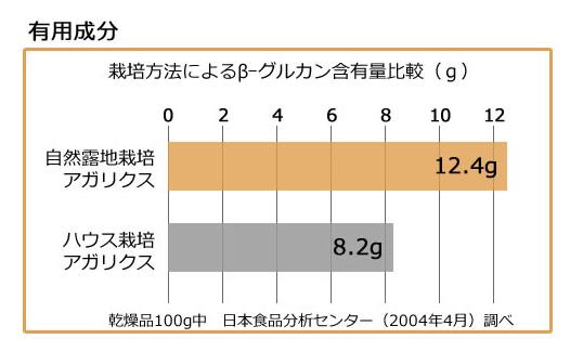 β-グルカンの比較